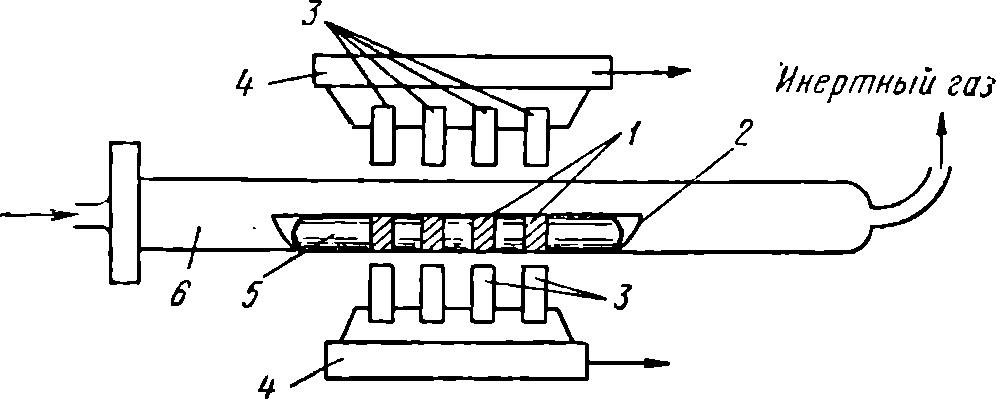 Схема метода зонной очистки