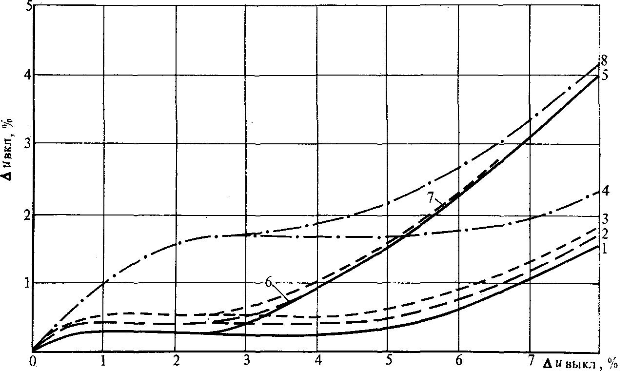 Регулирование в трансформаторе тока