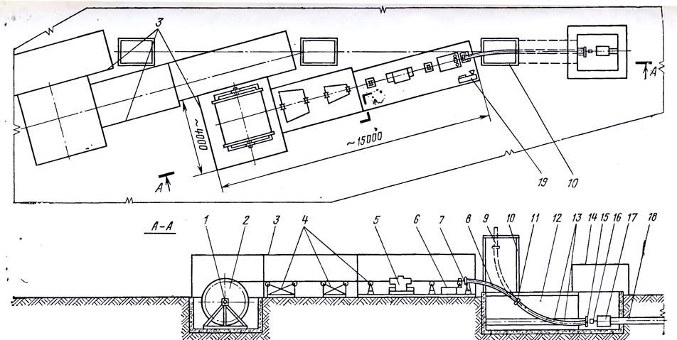 Опорные конструкции трубопроводов при прокладке по земле