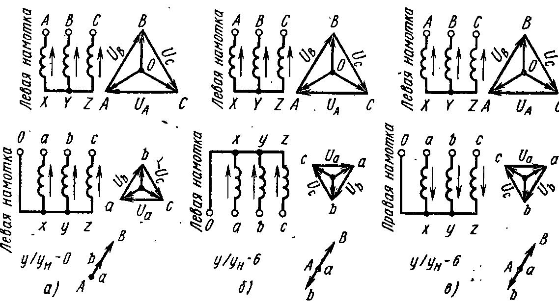 Возможные группы соединения