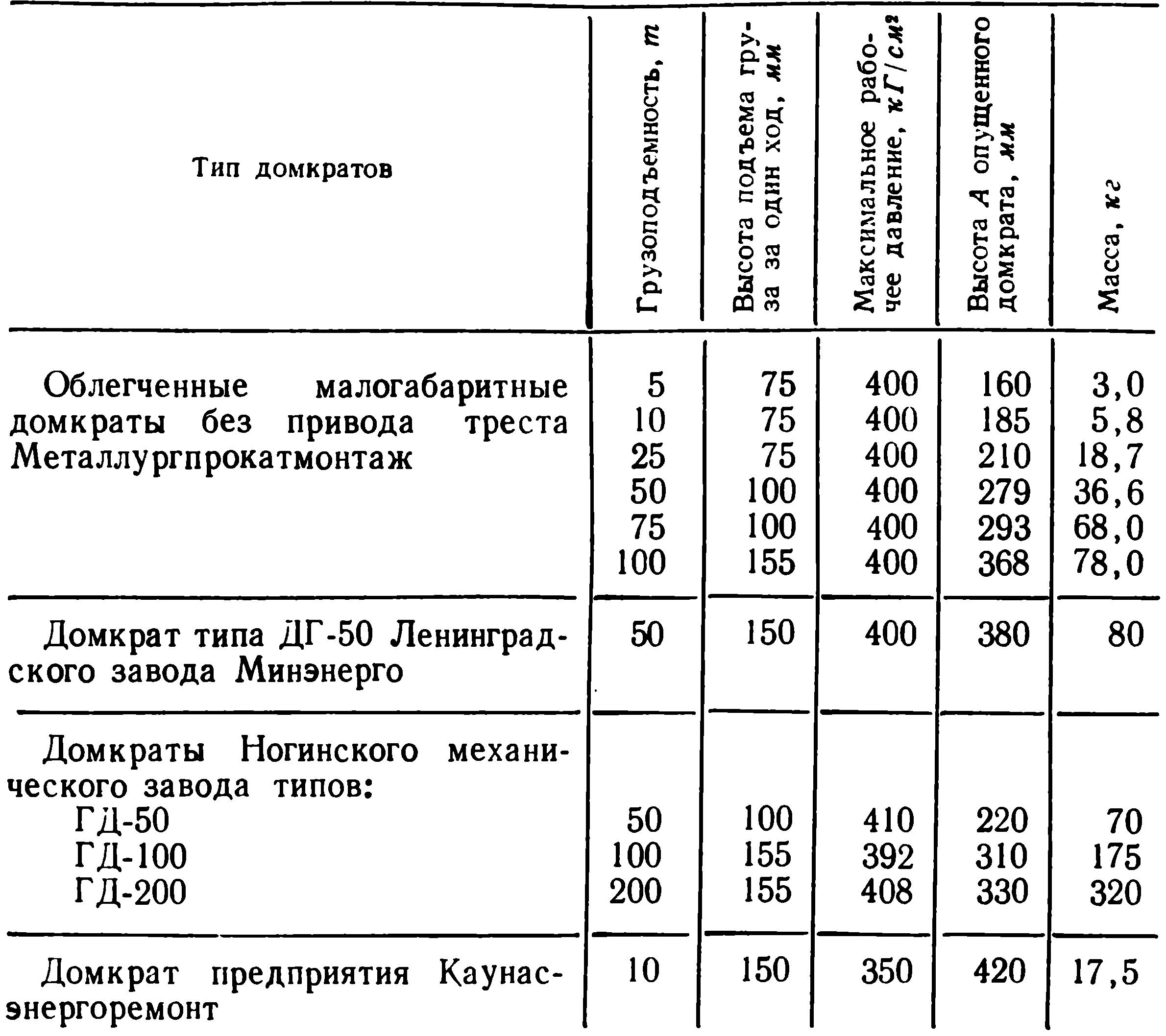 инструкция 400 66 освидетельствование