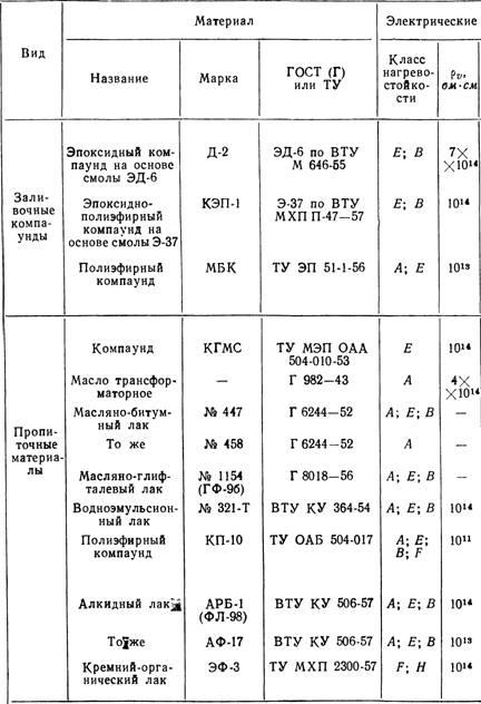 Основные свойства электроизоляционных материалов ...