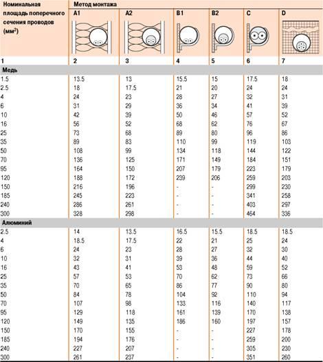 Как выбрать сечение кабеля советы проектировщика