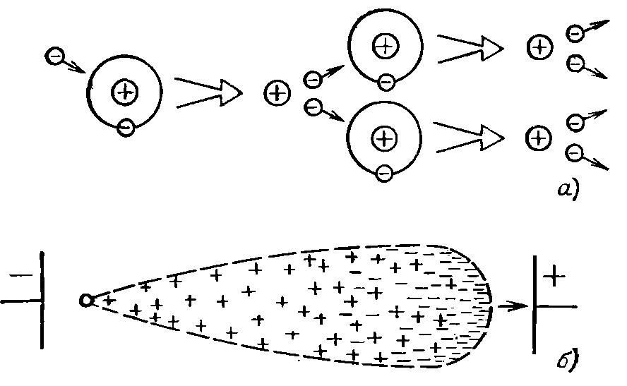 Схема образования лавины