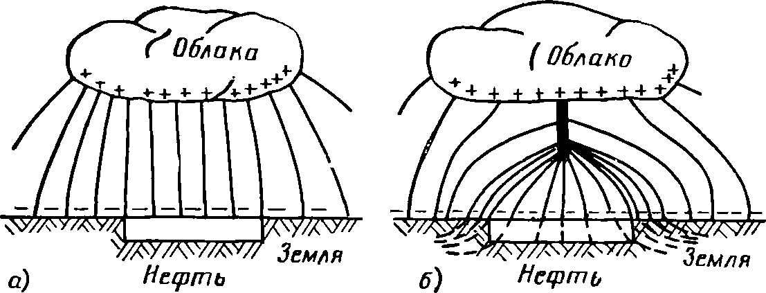 Электрическое поле между
