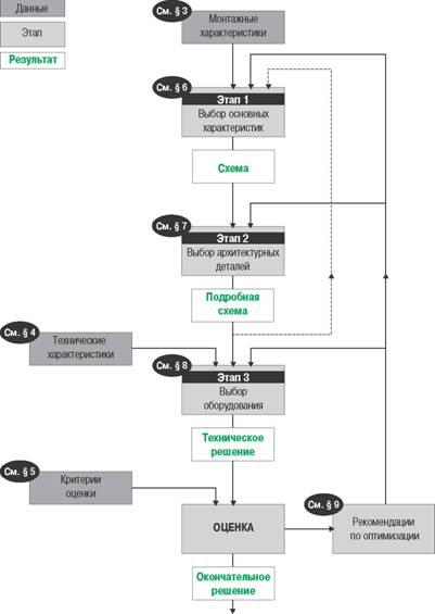Блок-схема выбора архитектуры электрической распределительной сети.