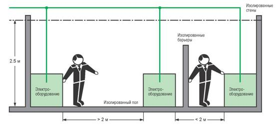 Рис.  F24: Защита размещением вне зоны досягаемости и установкой непроводящих барьеров.