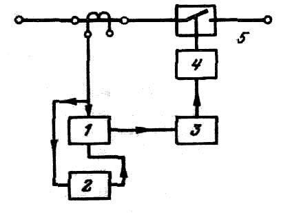 Функциональная схема синхронизированного выключателя.  Синхронизирующие устройства могут работать на...