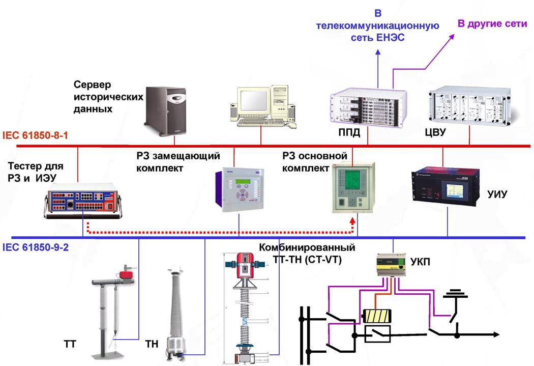 УКП - устройство контроля